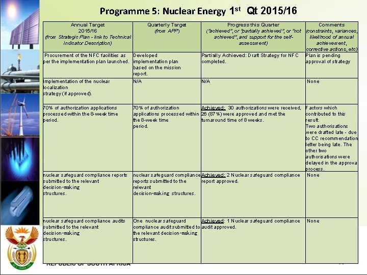 Programme 5: Nuclear Energy 1 st Qt 2015/16 Annual Target 2015/16 (from Strategic Plan