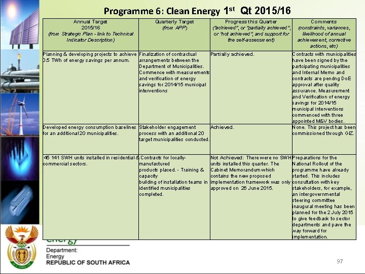 Programme 6: Clean Energy 1 st Qt 2015/16 Annual Target 2015/16 (from Strategic Plan