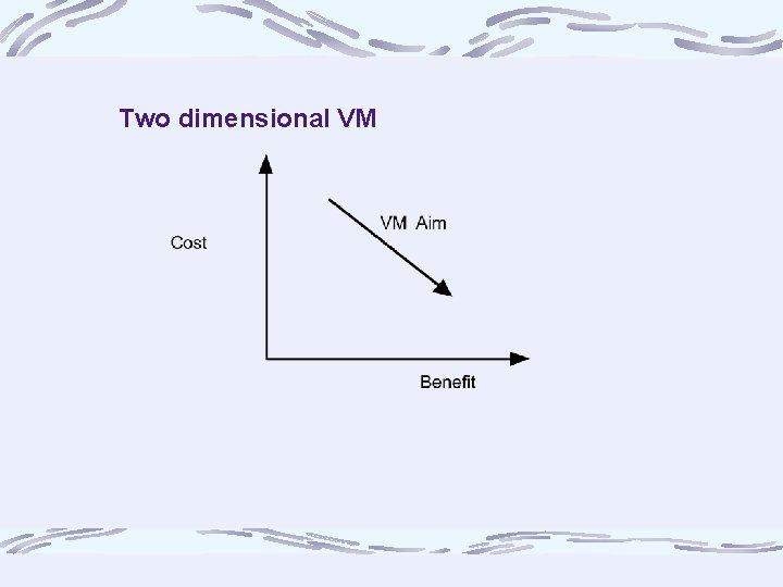 Two dimensional VM
