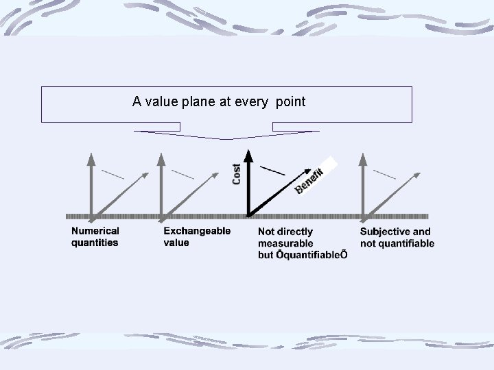 A value plane at every point