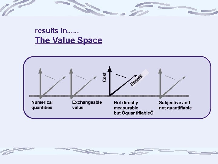 results in. . . The Value Space