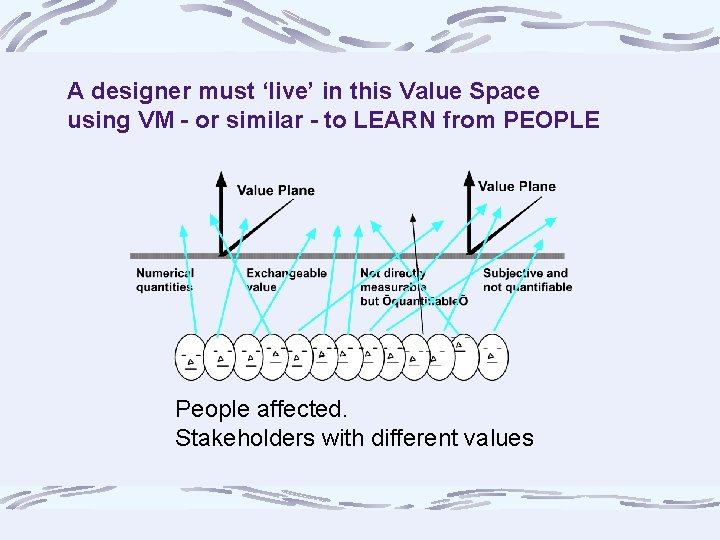 A designer must 'live' in this Value Space using VM - or similar -