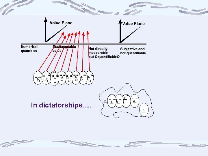 In dictatorships. . .