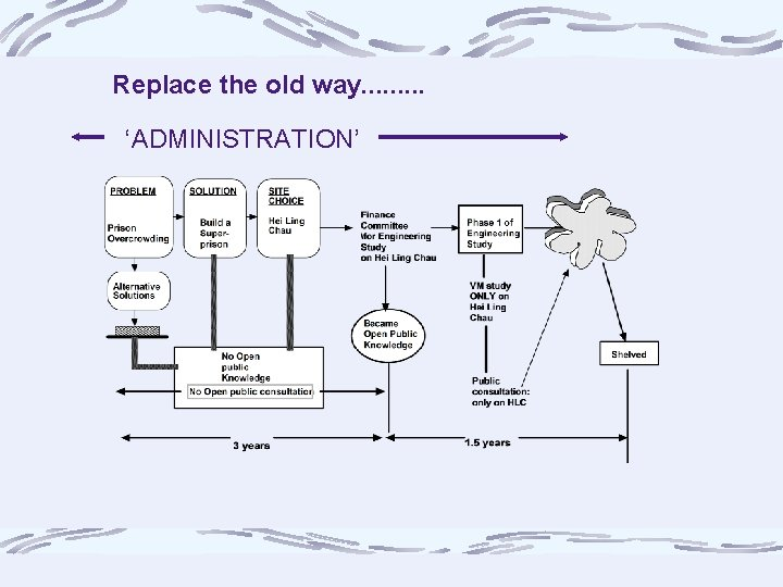 Replace the old way. . 'ADMINISTRATION'