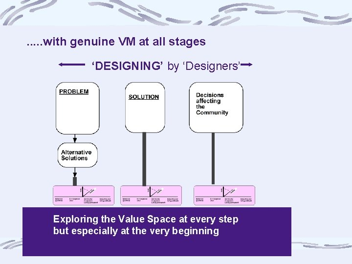 . . . with genuine VM at all stages 'DESIGNING' by 'Designers' Exploring the