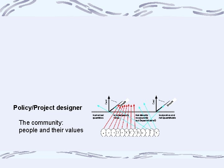 Policy/Project designer The community: people and their values