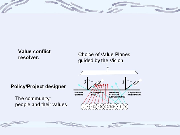 Value conflict resolver. Policy/Project designer The community: people and their values Choice of Value