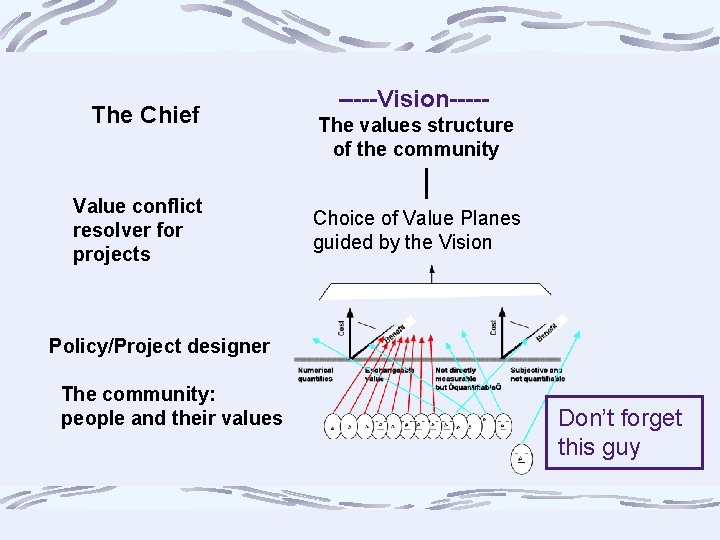 The Chief Value conflict resolver for projects -----Vision----The values structure of the community Choice