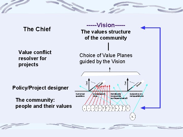 The Chief Value conflict resolver for projects Policy/Project designer The community: people and their
