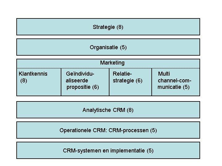 Strategie (8) Organisatie (5) Marketing Klantkennis (8) Geïndividualiseerde propositie (6) Relatiestrategie (6) Analytische CRM