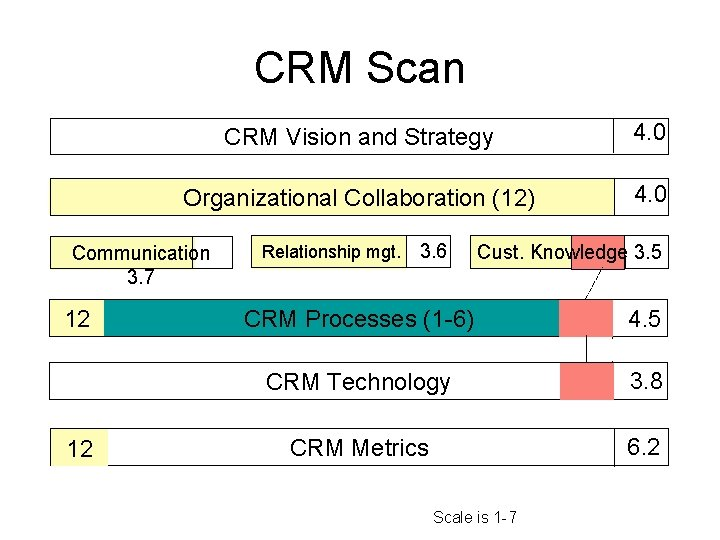 CRM Scan CRM Vision and Strategy 4. 0 Organizational Collaboration (12) 4. 0 Communication