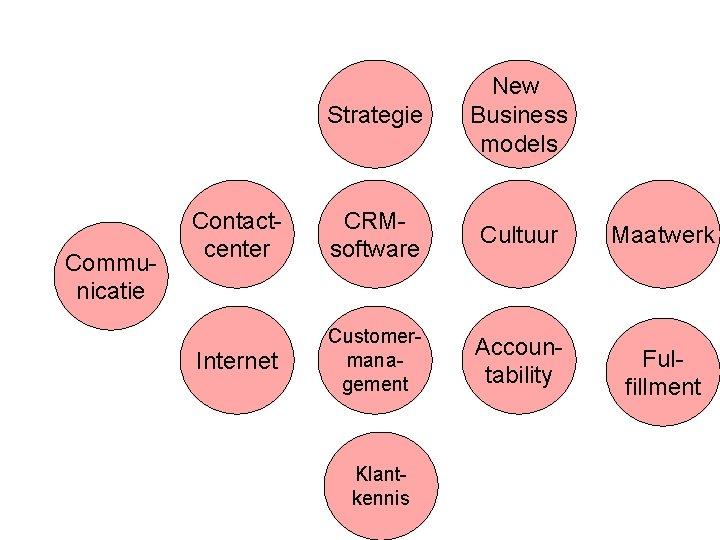Communicatie Strategie New Business models Contactcenter CRMsoftware Cultuur Maatwerk Internet Customermanagement Accountability Fulfillment Klantkennis