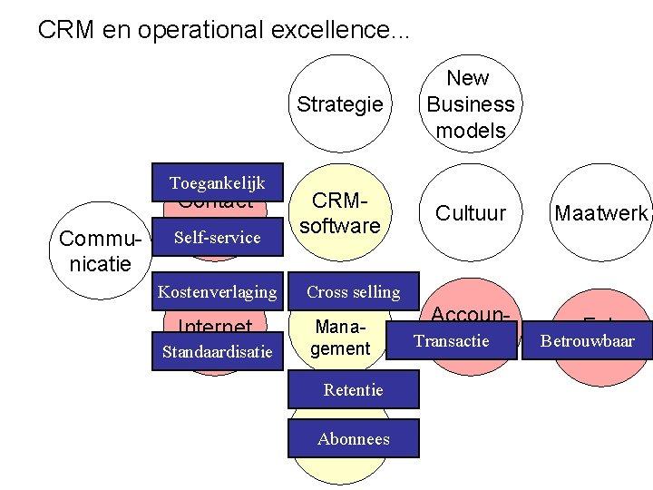CRM en operational excellence. . . Toegankelijk Communicatie Contact center Self-service Kostenverlaging Internet Standaardisatie