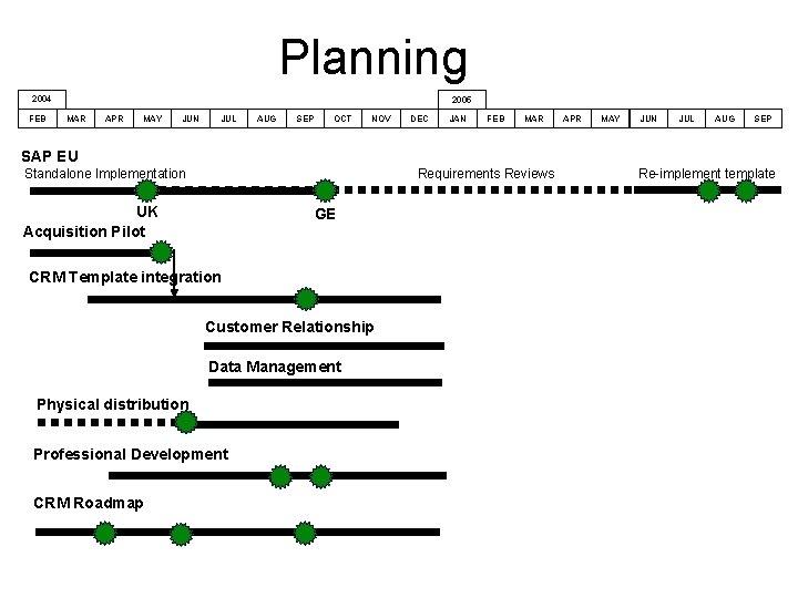 Planning 2004 FEB 2005 MAR APR MAY JUN JUL AUG SEP OCT NOV DEC