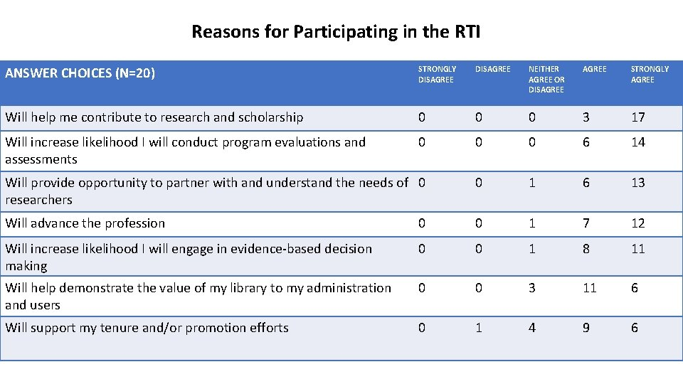 Reasons for Participating in the RTI ANSWER CHOICES (N=20) STRONGLY DISAGREE NEITHER AGREE OR