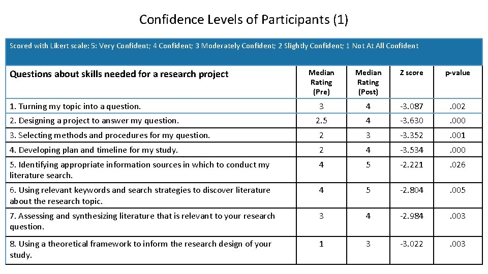 Confidence Levels of Participants (1) Scored with Likert scale: 5: Very Confident; 4 Confident;
