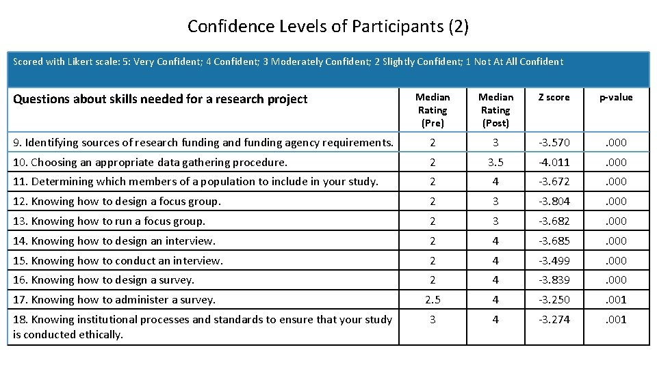 Confidence Levels of Participants (2) Scored with Likert scale: 5: Very Confident; 4 Confident;