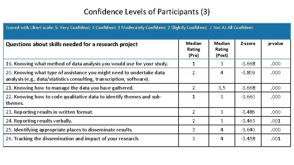 Confidence Levels of Participants (3) Scored with Likert scale: 5: Very Confident; 4 Confident;