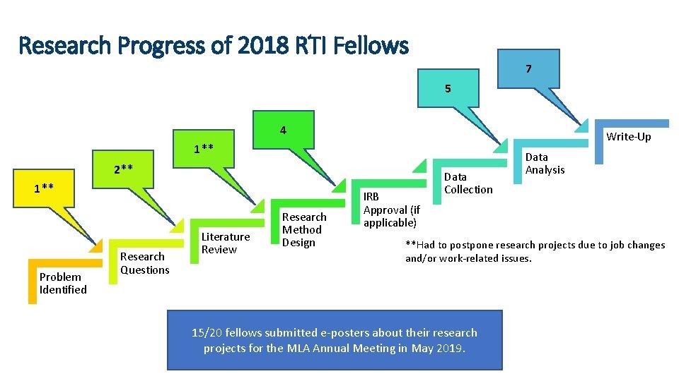 Research Progress of 2018 RTI Fellows 7 5 4 Write-Up 1** 2** 1** Problem