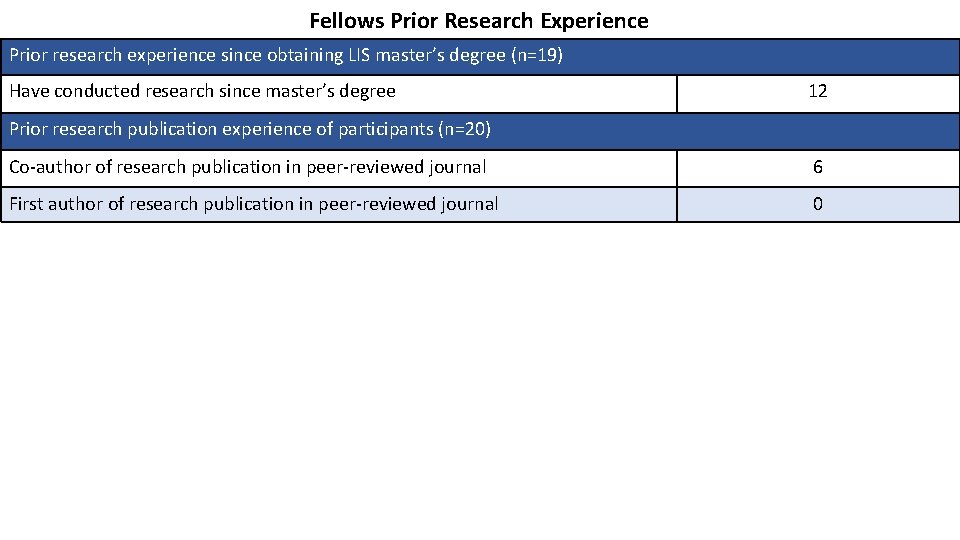 Fellows Prior Research Experience Prior research experience since obtaining LIS master's degree (n=19) Have