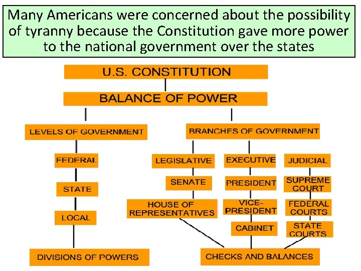 Many Americans were concerned about the possibility of tyranny because the Constitution gave more