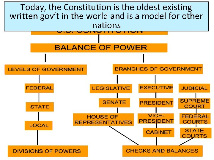 Today, the Constitution is the oldest existing written gov't in the world and is
