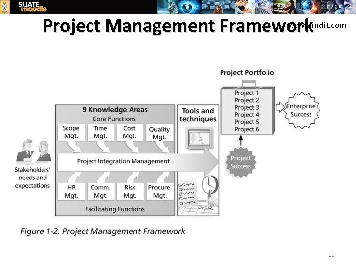 www. hndit. com Project Management Framework 10