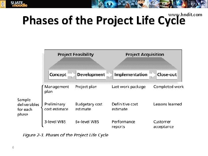www. hndit. com Phases of the Project Life Cycle 6 PROJECT MANAGEMENT HNDIT ATI