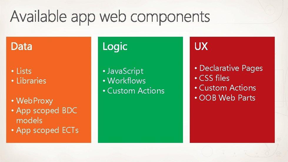 • Lists • Libraries • Web. Proxy • App scoped BDC models •