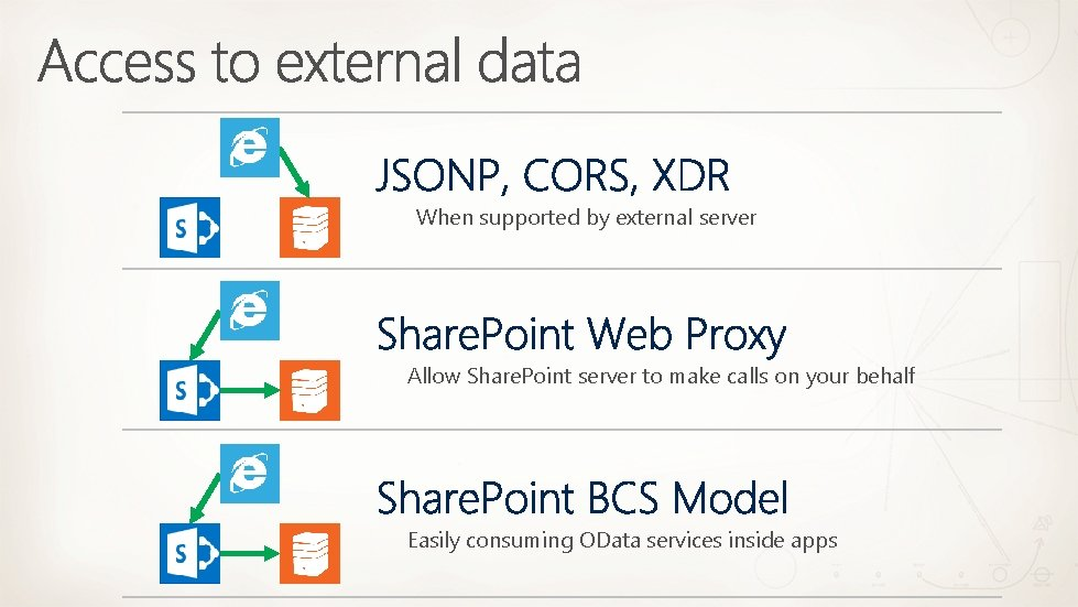 SP When supported by external server SP Allow Share. Point server to make calls