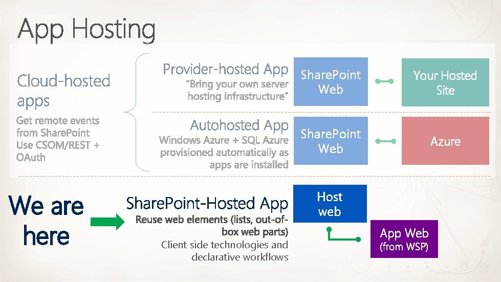 We are here Share. Point Web Your Hosted Site Share. Point Web Azure Host