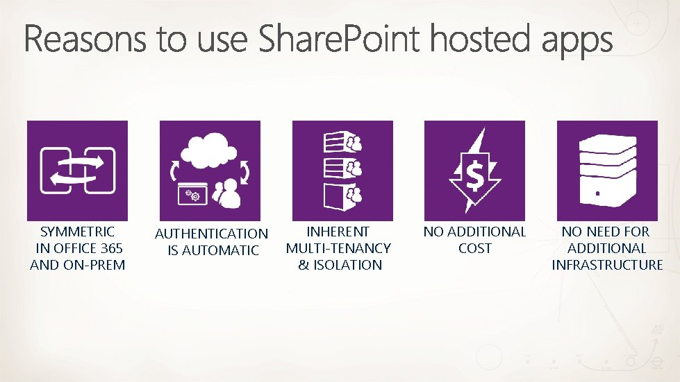 SYMMETRIC IN OFFICE 365 AND ON-PREM AUTHENTICATION IS AUTOMATIC INHERENT MULTI-TENANCY & ISOLATION NO