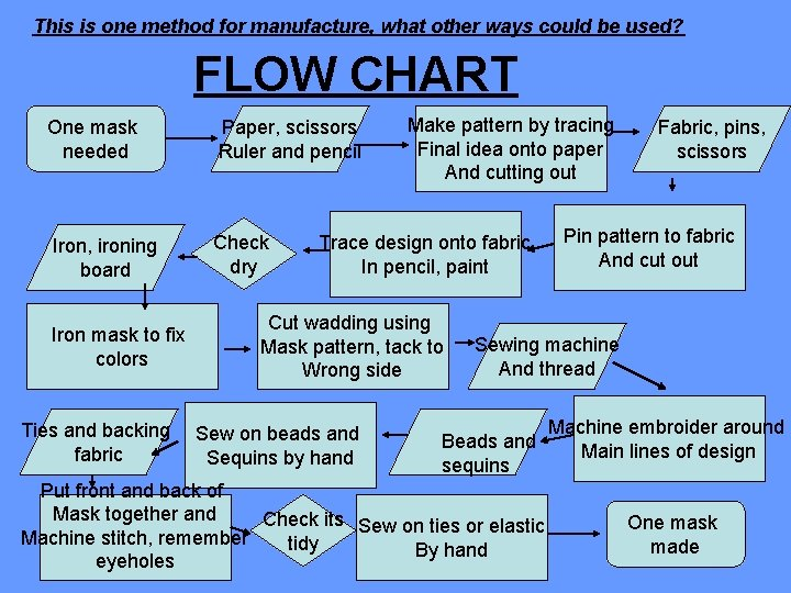 This is one method for manufacture, what other ways could be used? FLOW CHART