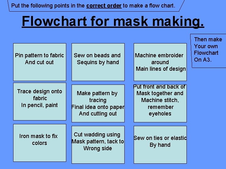Put the following points in the correct order to make a flow chart. Flowchart