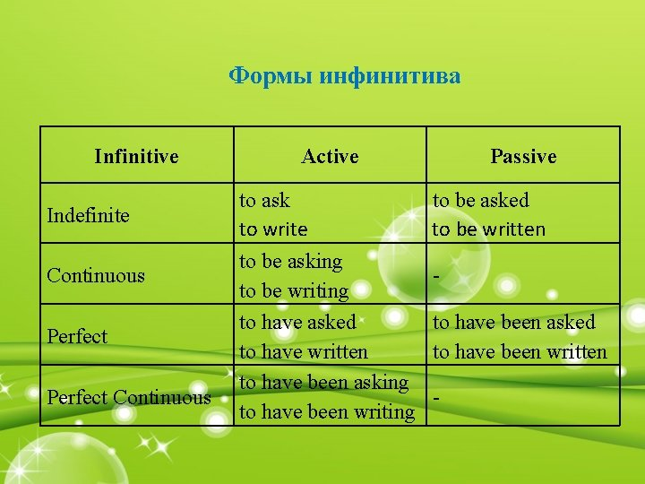 Формы инфинитива Infinitive Indefinite Continuous Perfect Continuous Active to ask to write to be