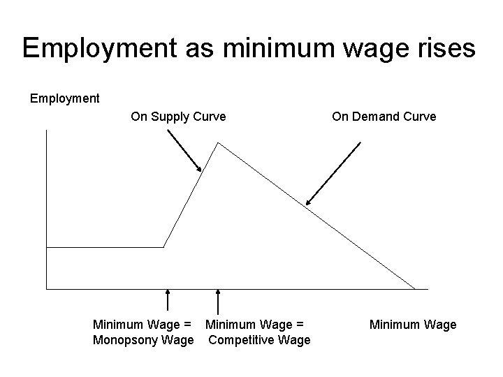 Employment as minimum wage rises Employment On Supply Curve Minimum Wage = Monopsony Wage