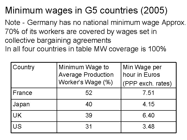 Minimum wages in G 5 countries (2005) Note - Germany has no national minimum