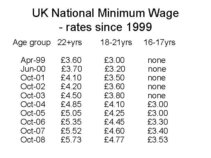 UK National Minimum Wage - rates since 1999 Age group 22+yrs 18 -21 yrs