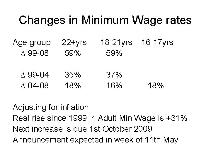 Changes in Minimum Wage rates Age group 22+yrs 18 -21 yrs 16 -17 yrs