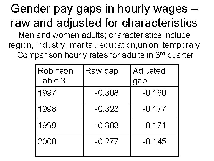 Gender pay gaps in hourly wages – raw and adjusted for characteristics Men and