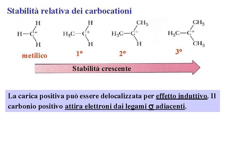 Stabilità relativa dei carbocationi metilico 1° 2° 3° Stabilità crescente La carica positiva può
