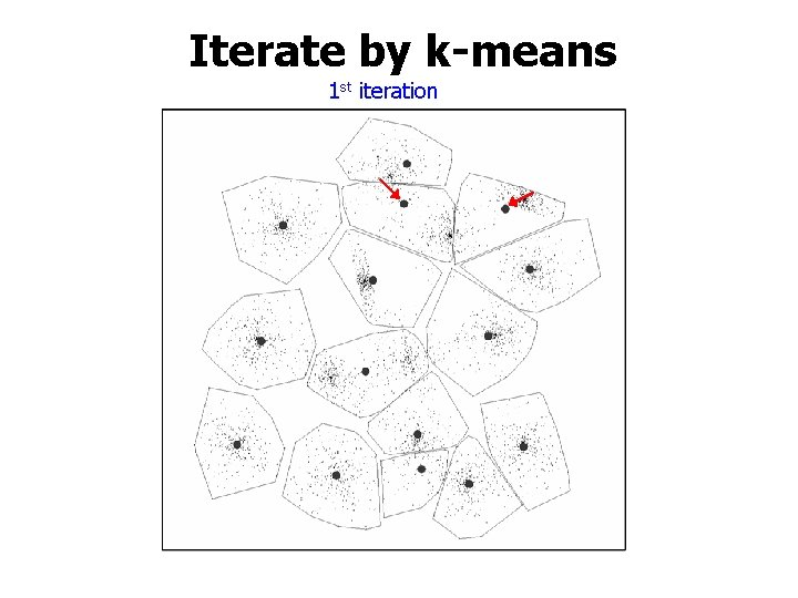 Iterate by k-means 1 st iteration