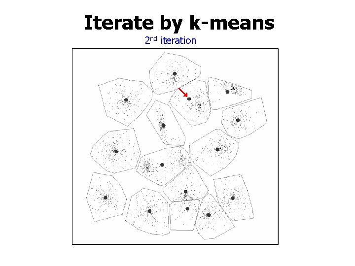 Iterate by k-means 2 nd iteration