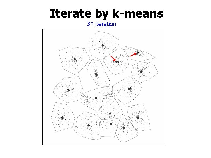 Iterate by k-means 3 rd iteration