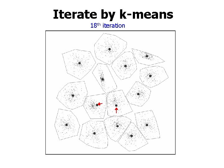 Iterate by k-means 18 th iteration