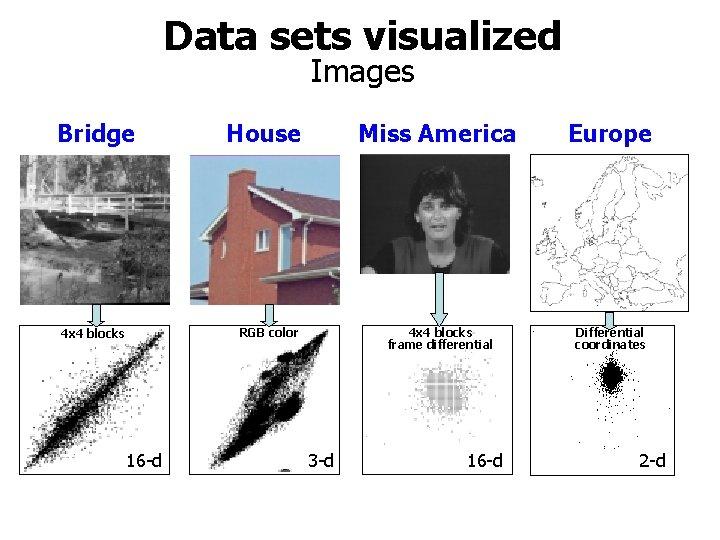 Data sets visualized Images Bridge House RGB color 4 x 4 blocks 16 -d