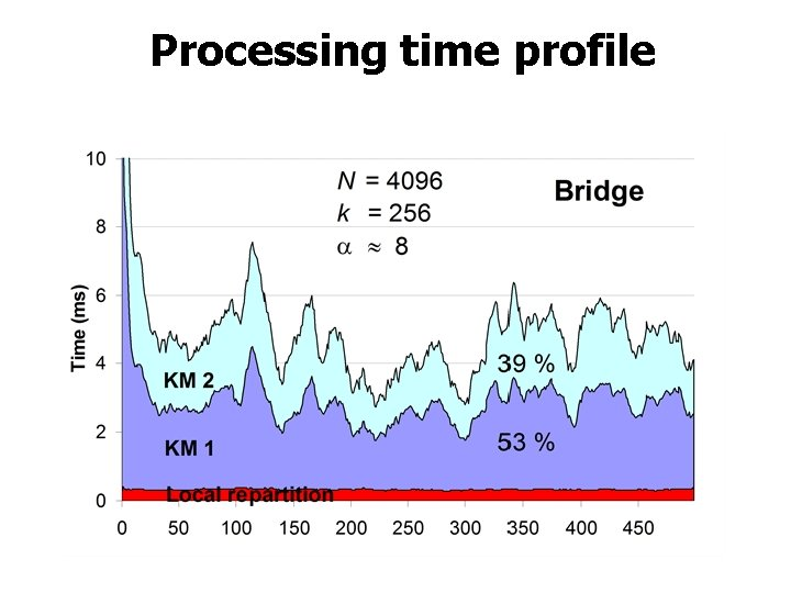 Processing time profile