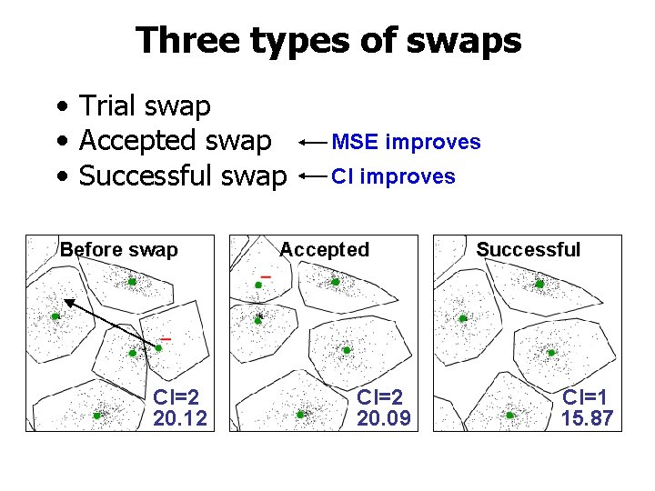 Three types of swaps • Trial swap • Accepted swap • Successful swap Before