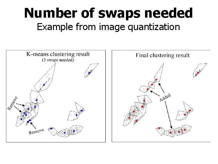 Number of swaps needed Example from image quantization