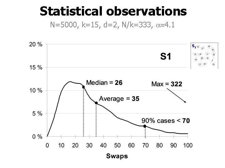 Statistical observations N=5000, k=15, d=2, N/k=333, 4. 1